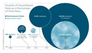Big Data e Smart Data