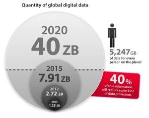 Il dato: il bene più prezioso: tasso di crescita dati nel mondo
